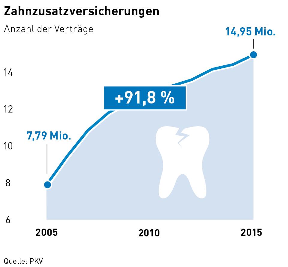 Statistik von PKV.de zur Entwicklung der Verträge an Zahnzusatzversicherungen
