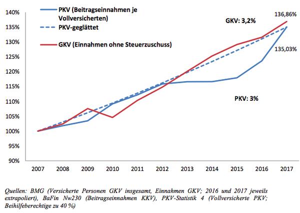 Entwicklung der Beiträge von Krankenkassen und PKV
